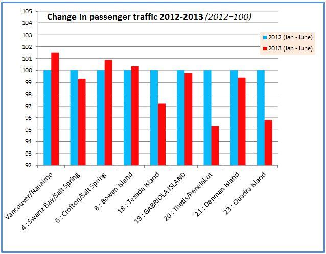 2013 passengers