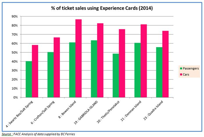 exp card sales