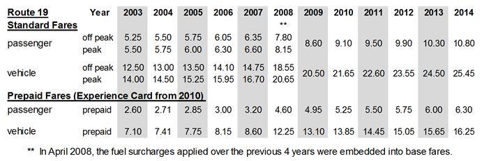 fares 2003-14