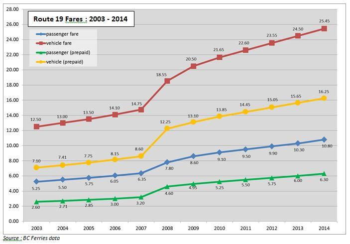 fares graph