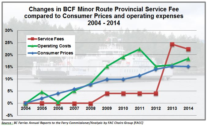 Provincial Service Fees