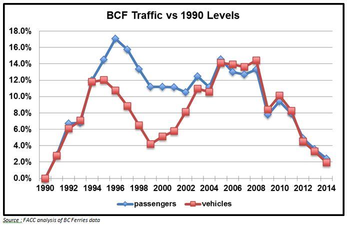 traffic levels