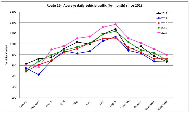 vehicle graph
