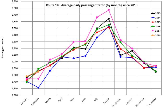 passenger graph