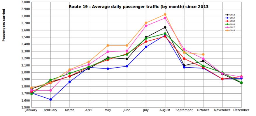 passenger-graph-oct-2018