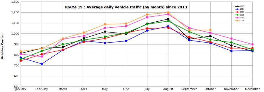 vehicles-graph-oct-2018