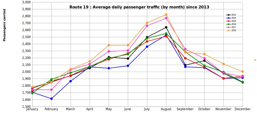 passenger-graph-dec-2018